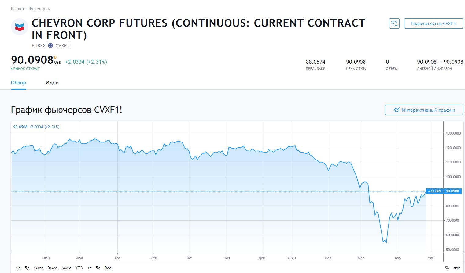 Chevron corp futures